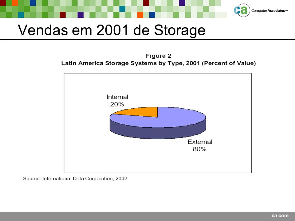 Vendas em 2001 de Storage