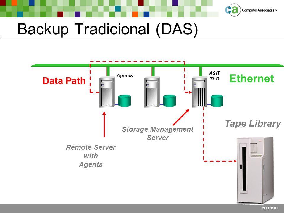 Backup Tradicional (DAS)