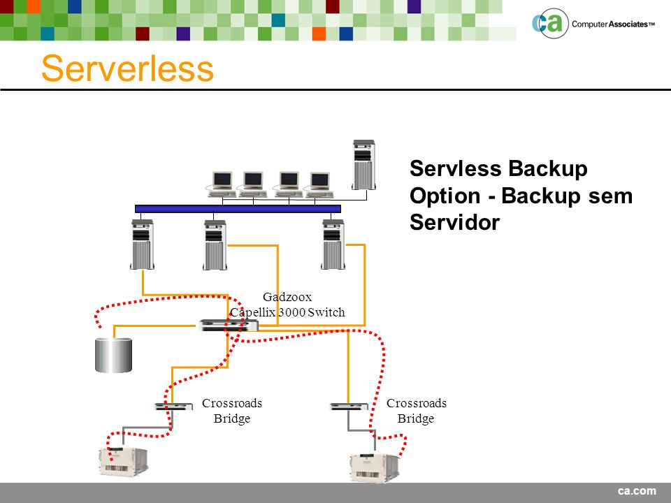 Serverless Servless Backup Option - Backup sem Servidor Gadzoox