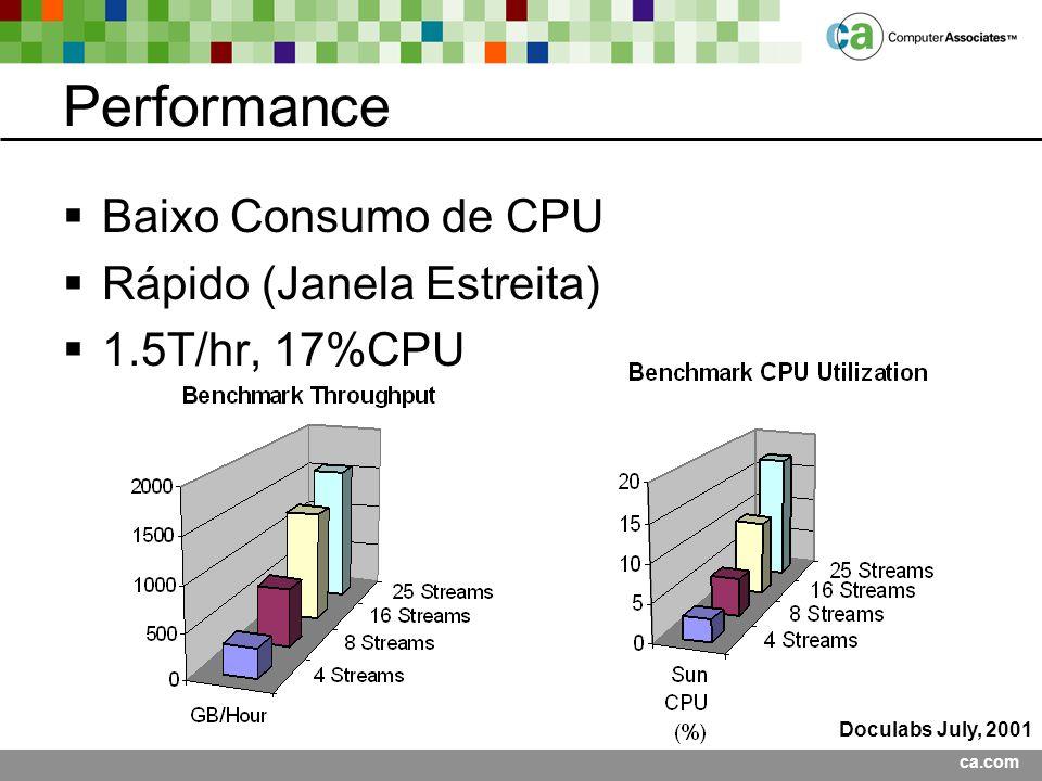 Performance Baixo Consumo de CPU Rápido (Janela Estreita)