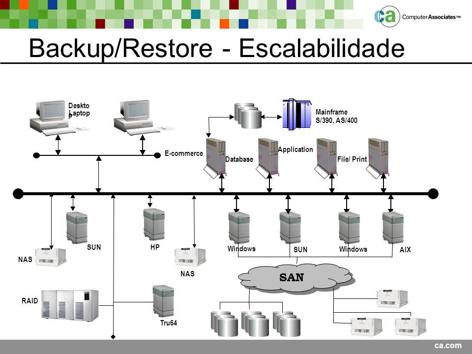 Backup/Restore - Escalabilidade