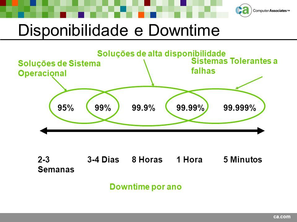 Disponibilidade e Downtime