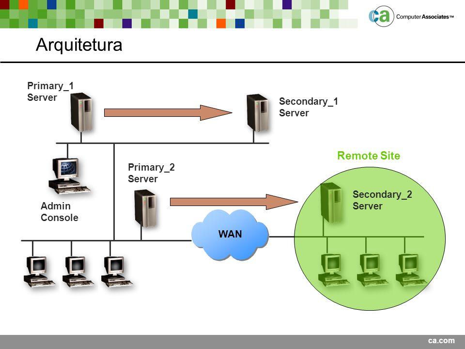 Arquitetura Remote Site WAN Primary_1 Server Secondary_1 Server