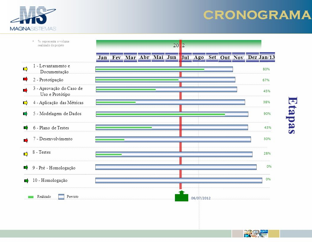 CRONOGRAMA Etapas 2012 Jan Fev Mar Abr Mai Jun Jul Ago Set Out Nov Dez