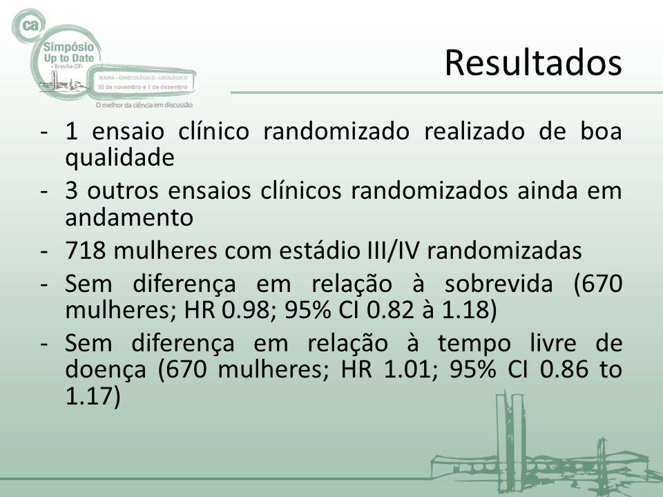 Resultados 1 ensaio clínico randomizado realizado de boa qualidade
