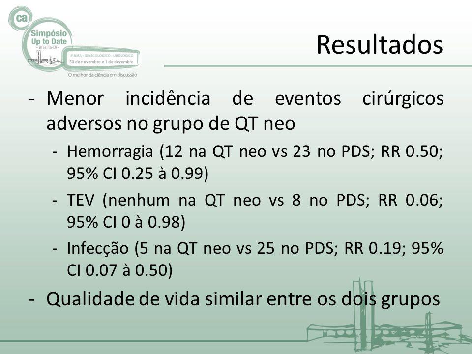 Resultados Menor incidência de eventos cirúrgicos adversos no grupo de QT neo. Hemorragia (12 na QT neo vs 23 no PDS; RR 0.50; 95% CI 0.25 à 0.99)
