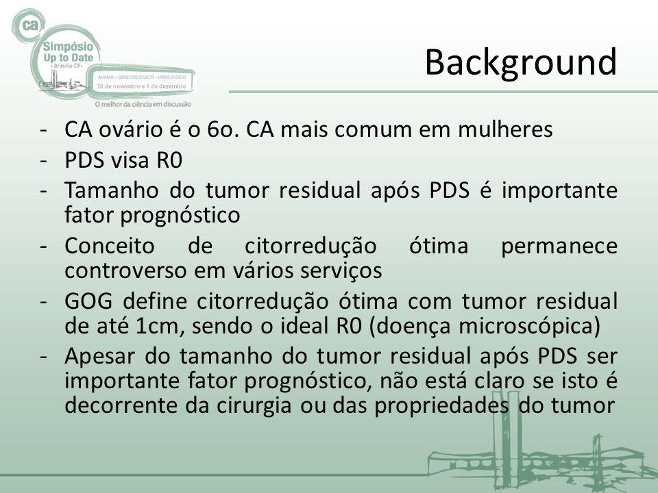 Background CA ovário é o 6o. CA mais comum em mulheres PDS visa R0