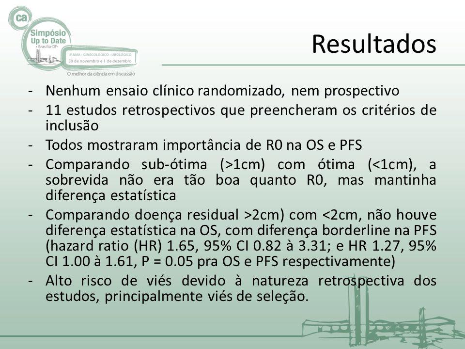 Resultados Nenhum ensaio clínico randomizado, nem prospectivo