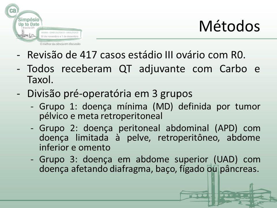 Métodos Revisão de 417 casos estádio III ovário com R0.