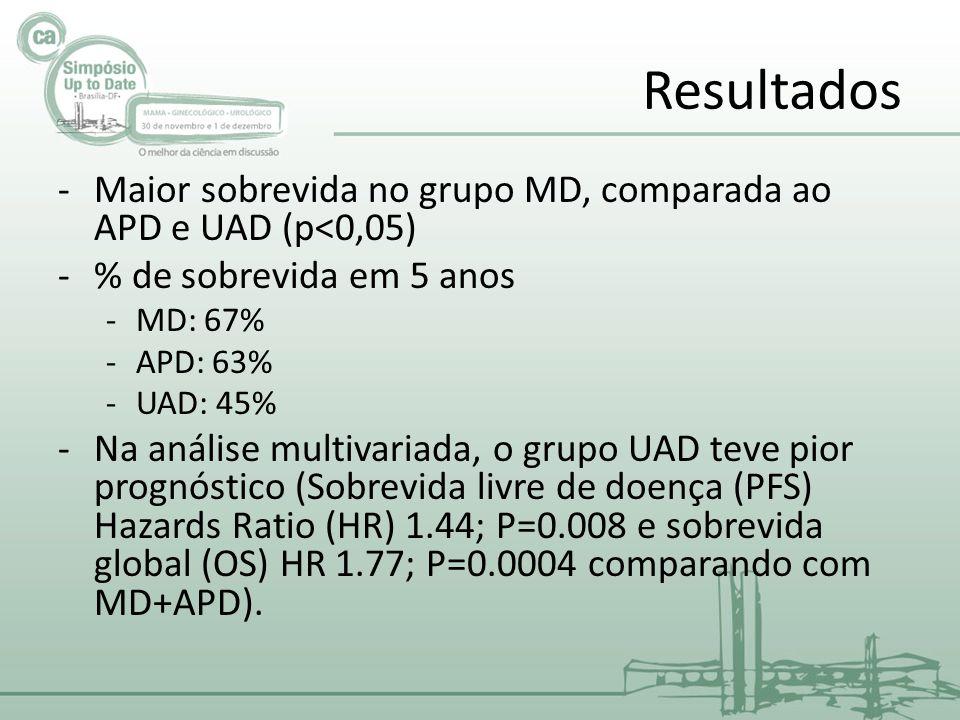 Resultados Maior sobrevida no grupo MD, comparada ao APD e UAD (p<0,05) % de sobrevida em 5 anos. MD: 67%