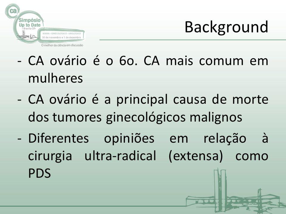 Background CA ovário é o 6o. CA mais comum em mulheres