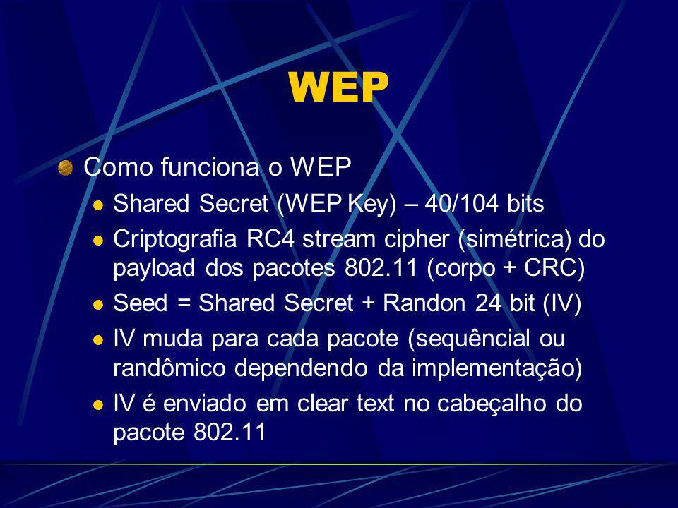 WEP Como funciona o WEP Shared Secret (WEP Key) – 40/104 bits