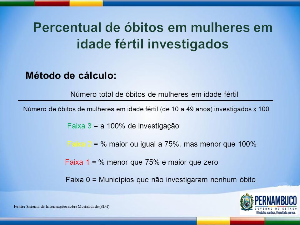 Percentual de óbitos em mulheres em idade fértil investigados