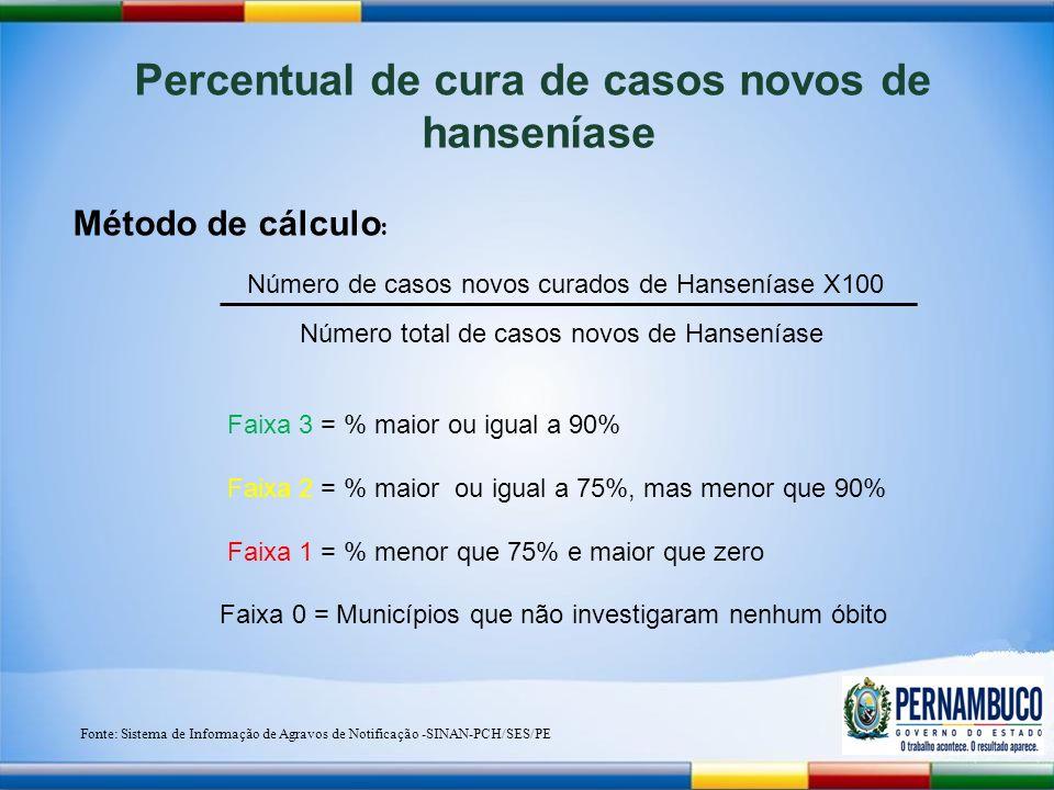 Percentual de cura de casos novos de