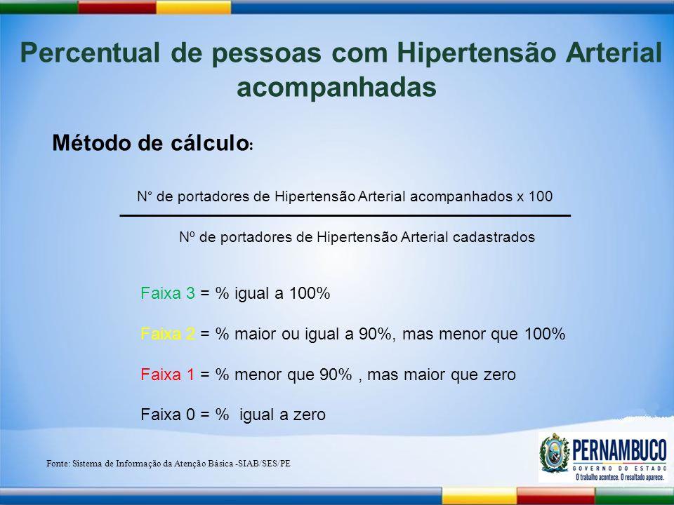 Percentual de pessoas com Hipertensão Arterial acompanhadas