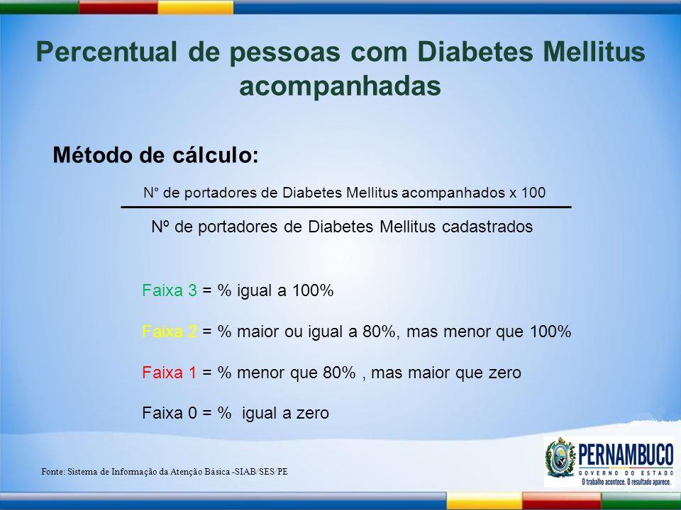 Percentual de pessoas com Diabetes Mellitus