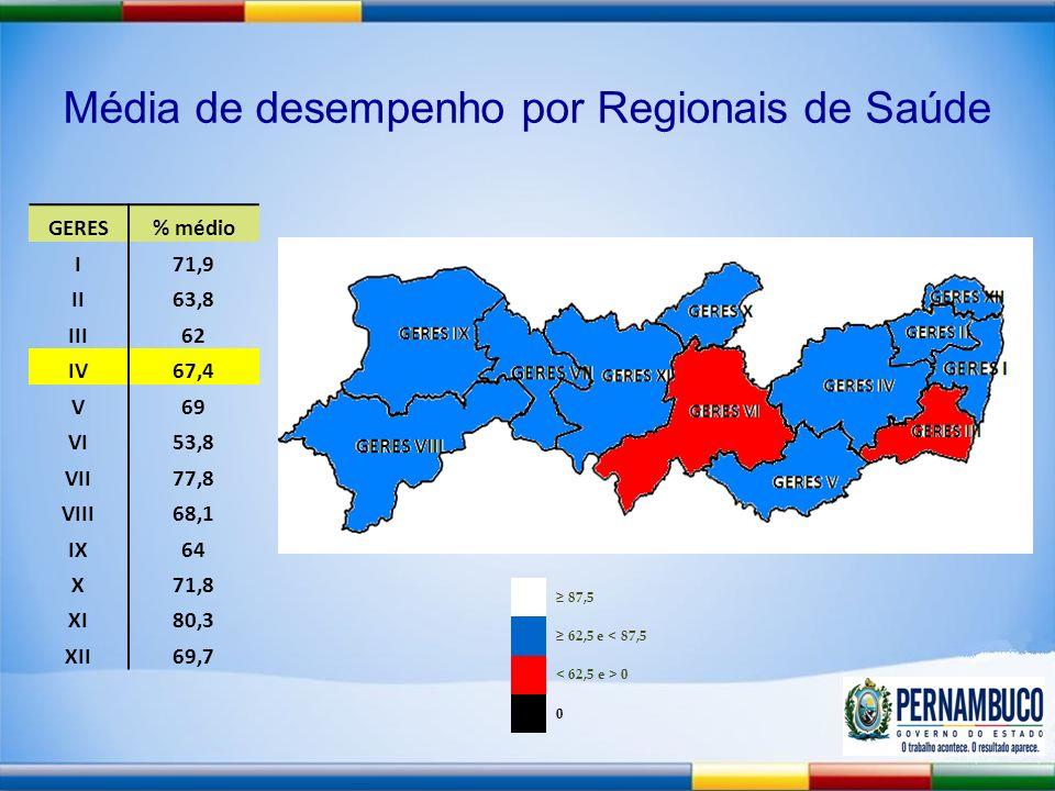 Média de desempenho por Regionais de Saúde