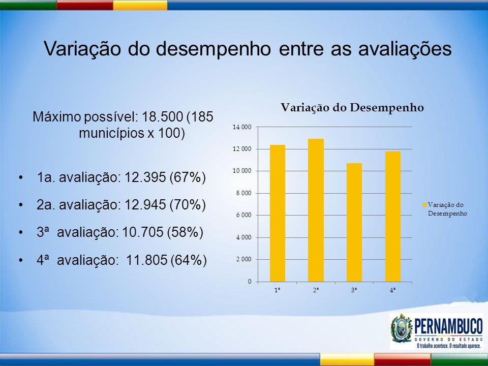 Variação do desempenho entre as avaliações