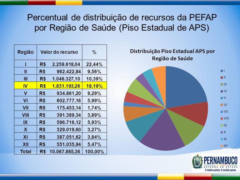 Percentual de distribuição de recursos da PEFAP por Região de Saúde (Piso Estadual de APS)