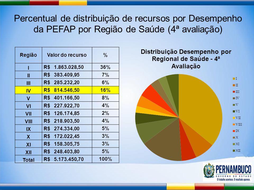Percentual de distribuição de recursos por Desempenho da PEFAP por Região de Saúde (4ª avaliação)