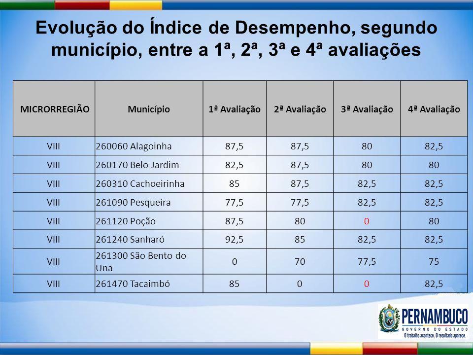 Evolução do Índice de Desempenho, segundo município, entre a 1ª, 2ª, 3ª e 4ª avaliações