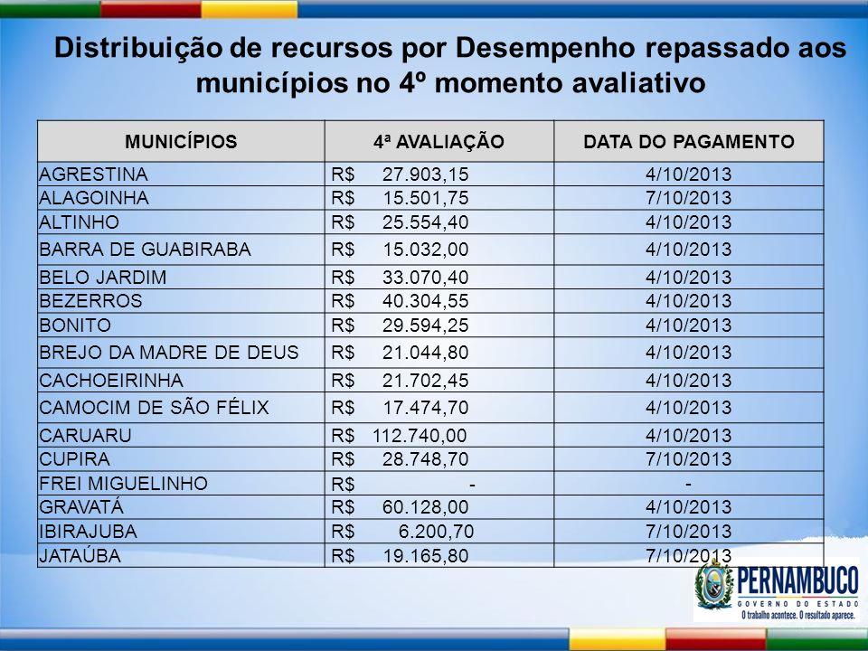 Distribuição de recursos por Desempenho repassado aos municípios no 4º momento avaliativo