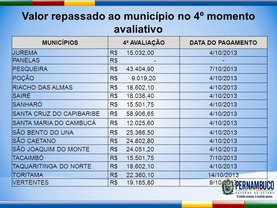 Valor repassado ao município no 4º momento avaliativo