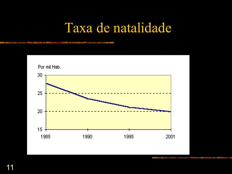 Taxa de natalidade