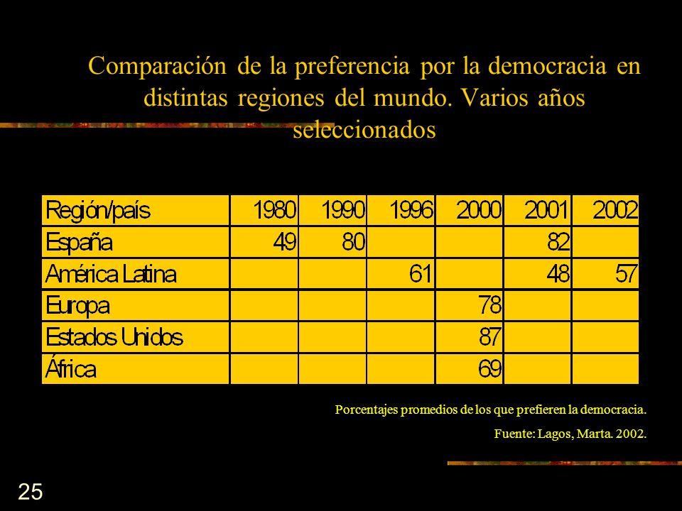 Comparación de la preferencia por la democracia en distintas regiones del mundo. Varios años seleccionados