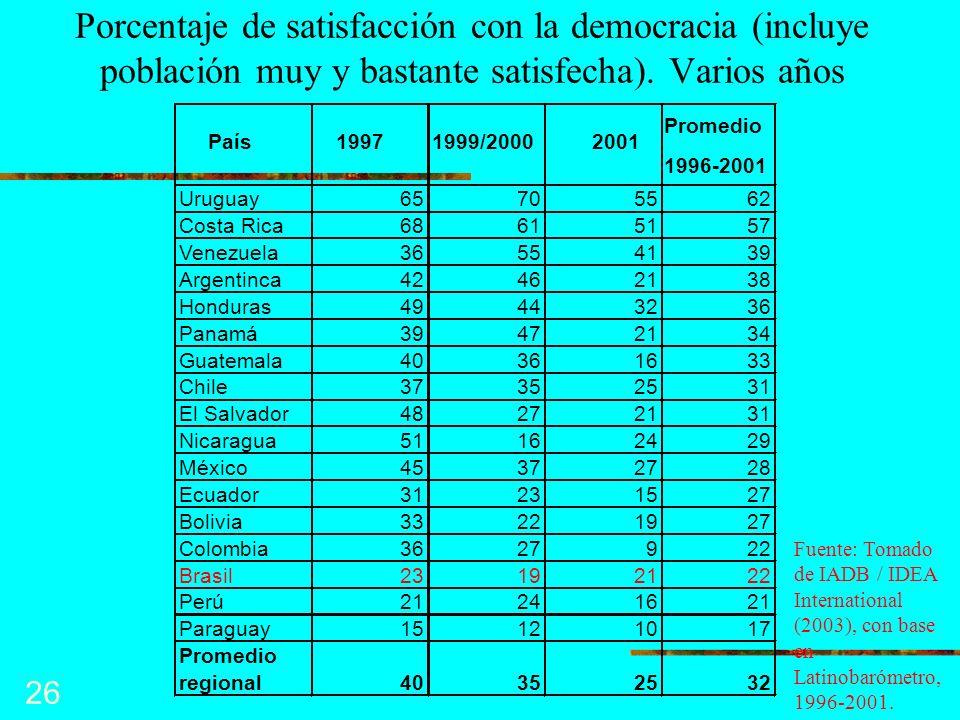Porcentaje de satisfacción con la democracia (incluye población muy y bastante satisfecha). Varios años