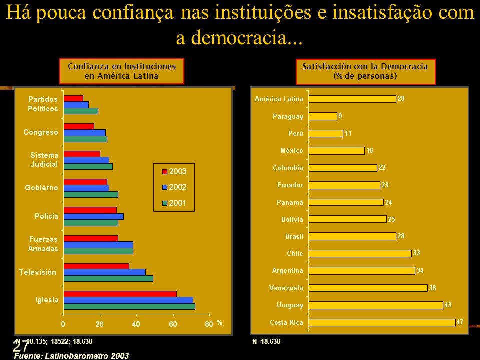 Há pouca confiança nas instituições e insatisfação com a democracia...