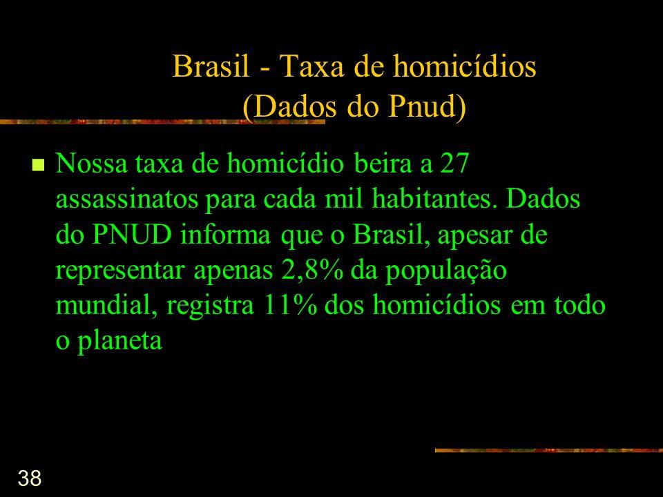 Brasil - Taxa de homicídios (Dados do Pnud)