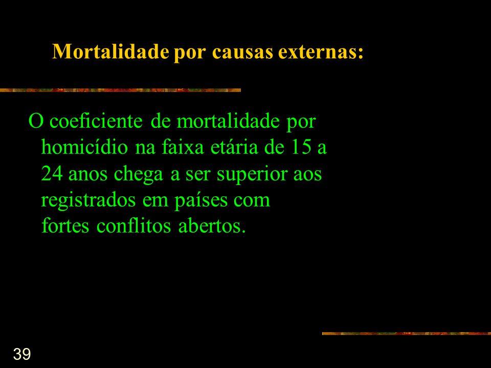 Mortalidade por causas externas:
