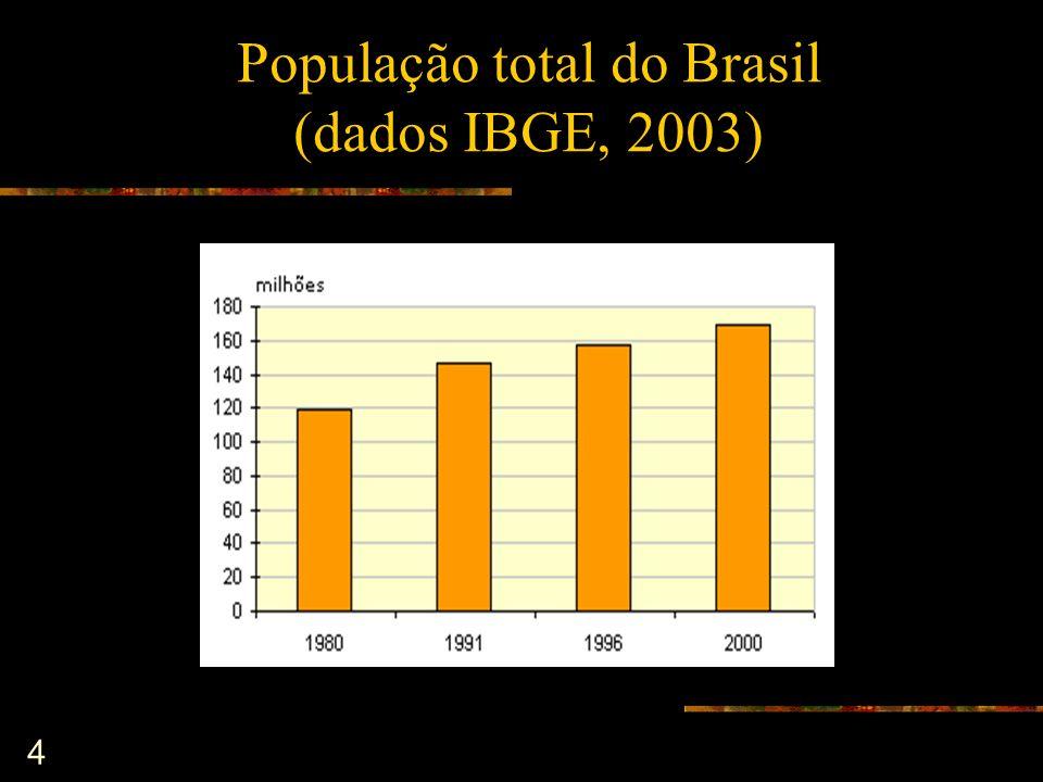 População total do Brasil (dados IBGE, 2003)