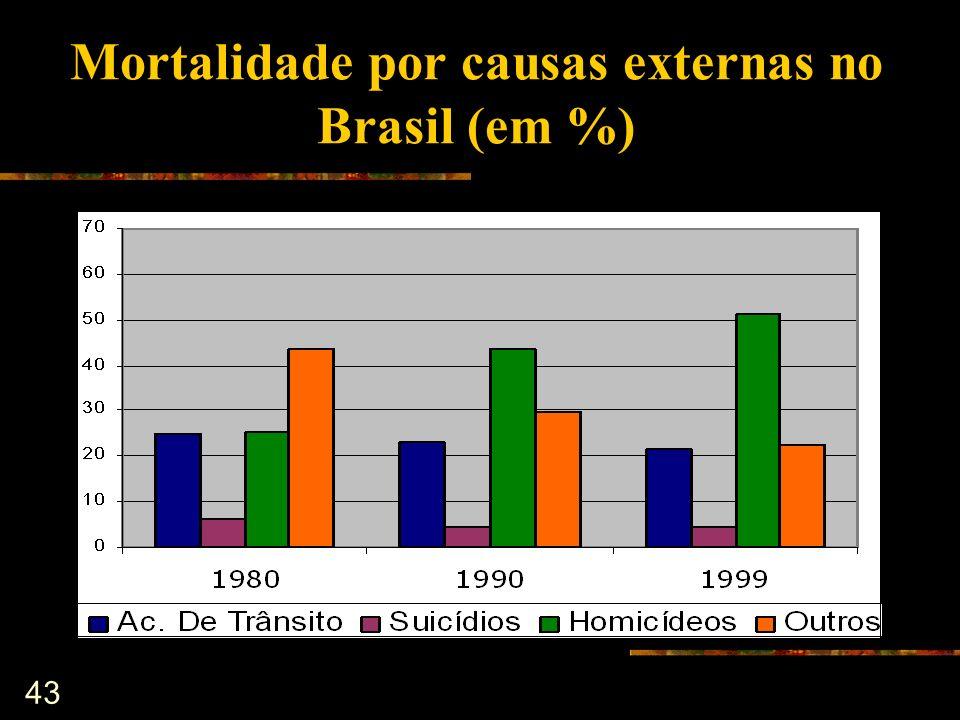 Mortalidade por causas externas no Brasil (em %)