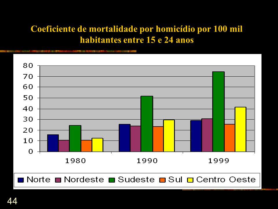 Coeficiente de mortalidade por homicídio por 100 mil habitantes entre 15 e 24 anos