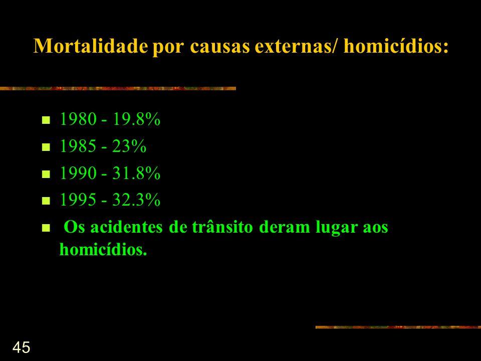 Mortalidade por causas externas/ homicídios: