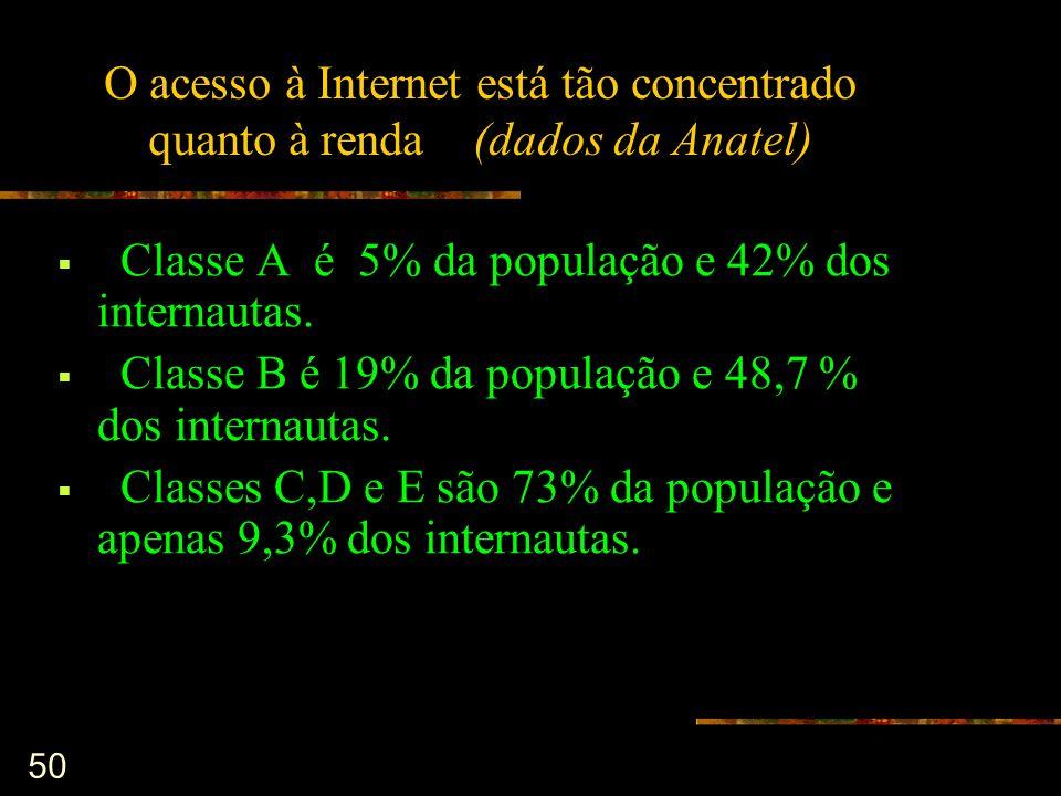 O acesso à Internet está tão concentrado quanto à renda (dados da Anatel)
