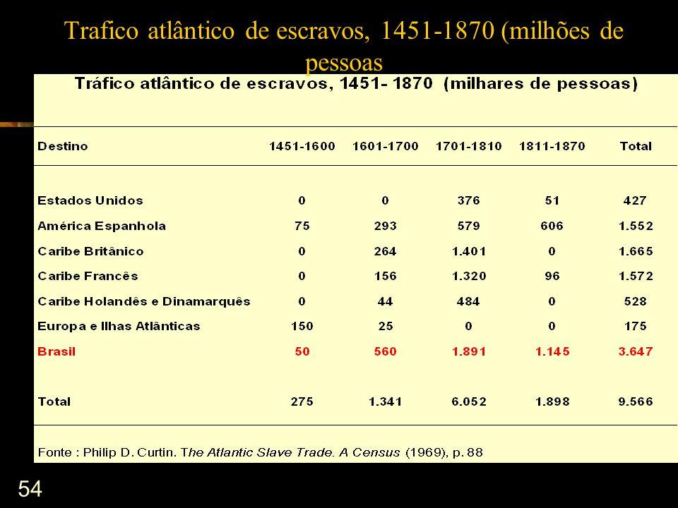 Trafico atlântico de escravos, 1451-1870 (milhões de pessoas