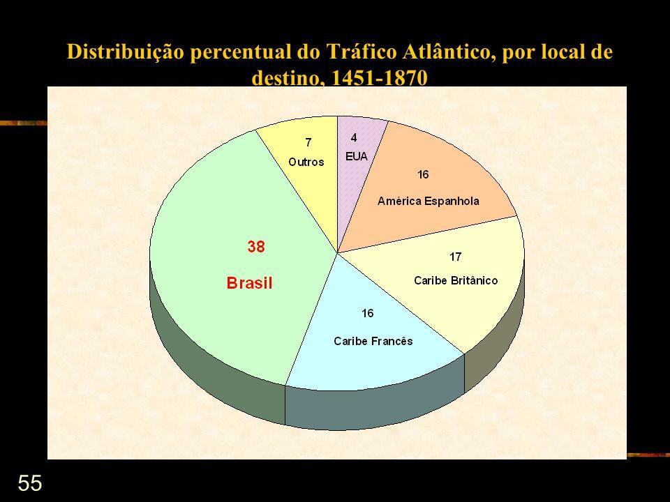 Distribuição percentual do Tráfico Atlântico, por local de destino, 1451-1870