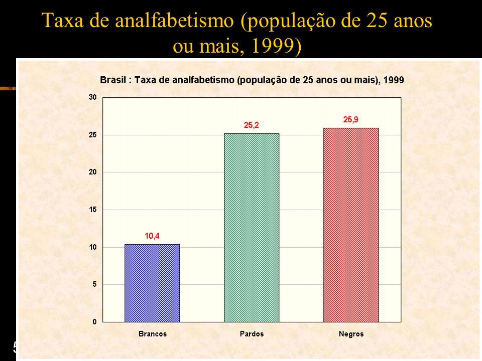 Taxa de analfabetismo (população de 25 anos ou mais, 1999)