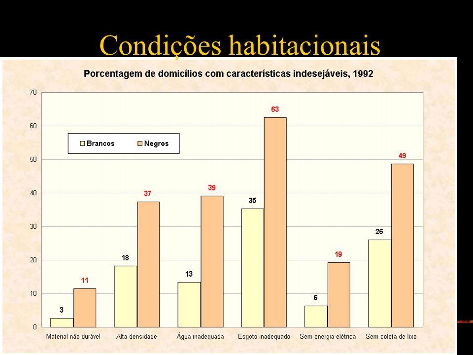 Condições habitacionais