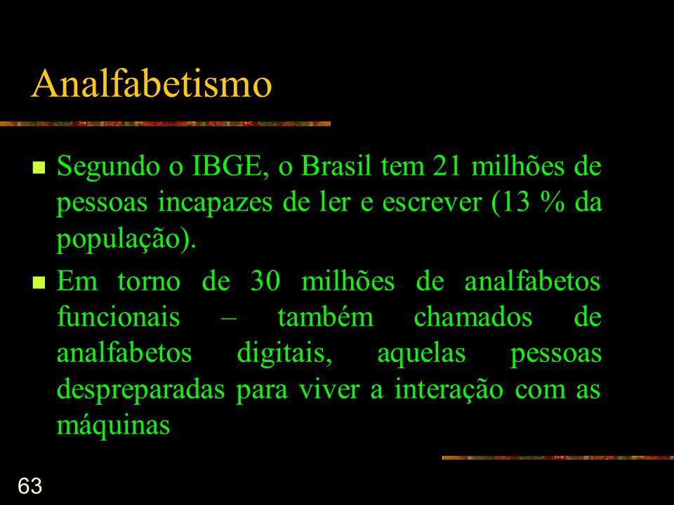 Analfabetismo Segundo o IBGE, o Brasil tem 21 milhões de pessoas incapazes de ler e escrever (13 % da população).