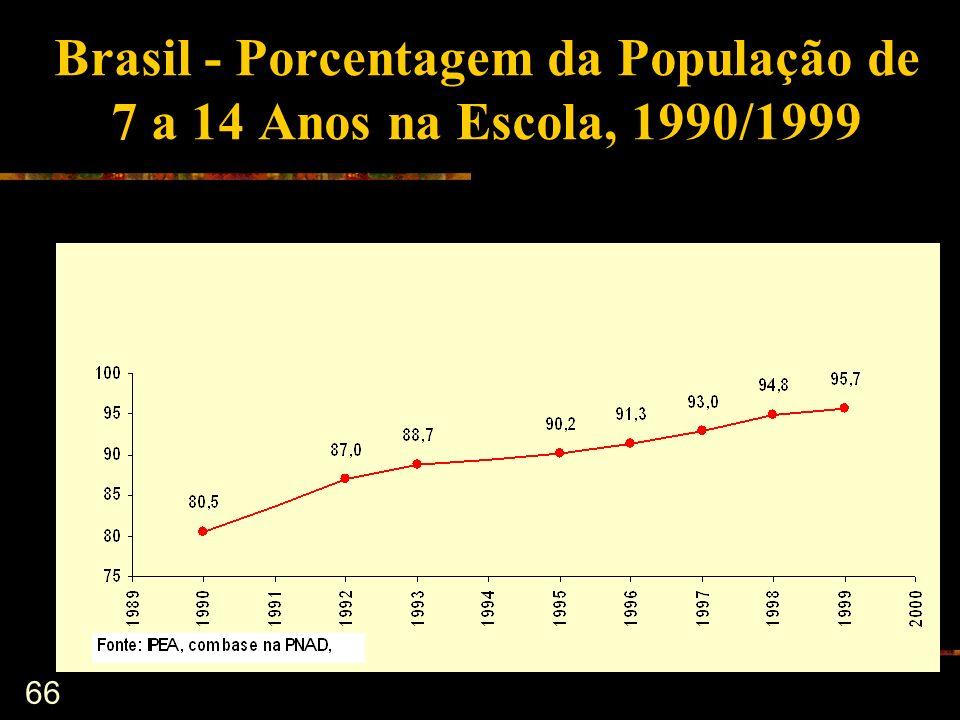 Brasil - Porcentagem da População de 7 a 14 Anos na Escola, 1990/1999