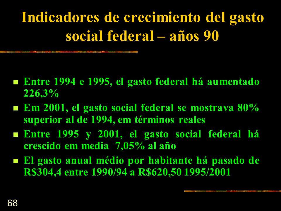 Indicadores de crecimiento del gasto social federal – años 90