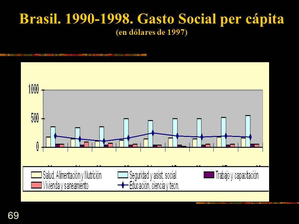 Brasil. 1990-1998. Gasto Social per cápita (en dólares de 1997)