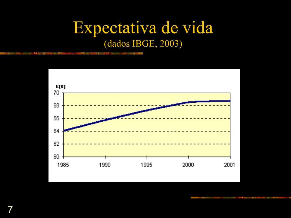 Expectativa de vida (dados IBGE, 2003)