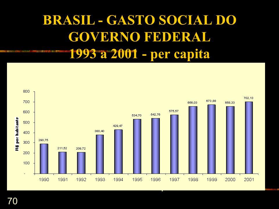 BRASIL - GASTO SOCIAL DO GOVERNO FEDERAL 1993 a 2001 - per capita