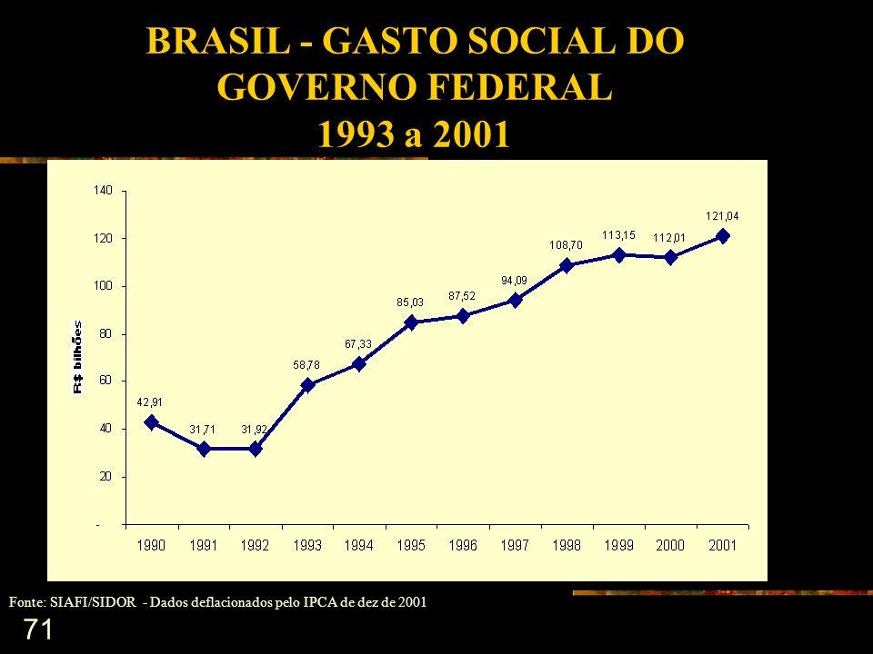 BRASIL - GASTO SOCIAL DO GOVERNO FEDERAL 1993 a 2001