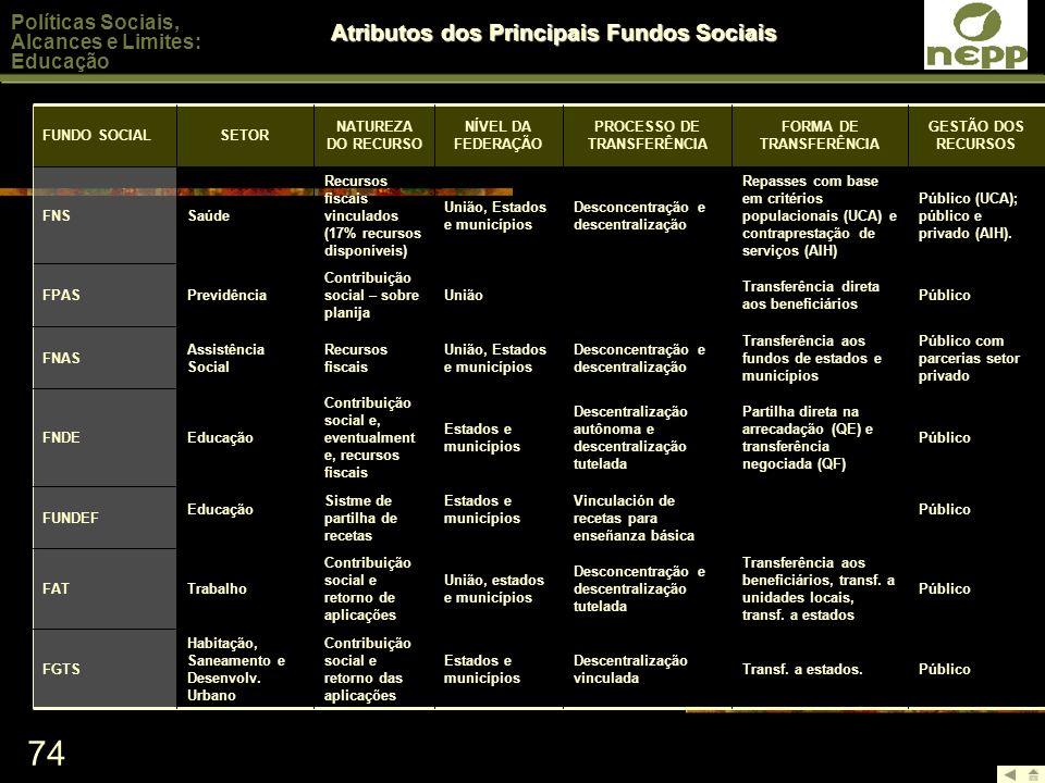 Atributos dos Principais Fundos Sociais